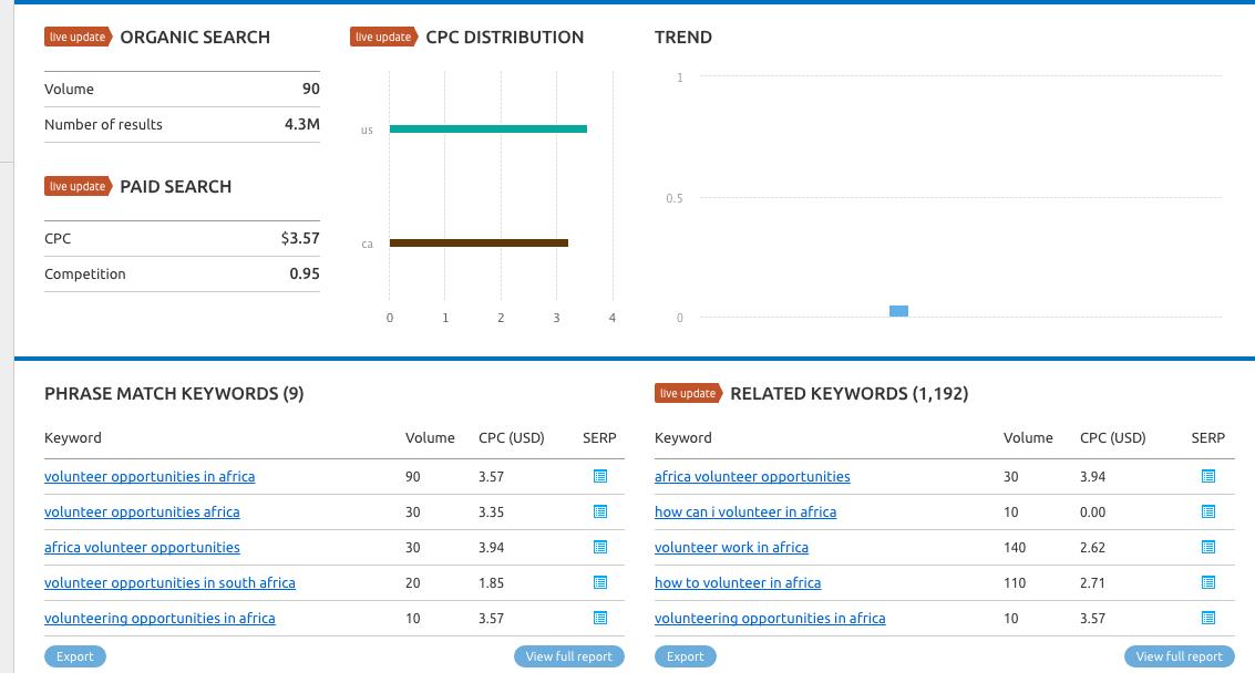 semrush-keyword-planning-for-adwords