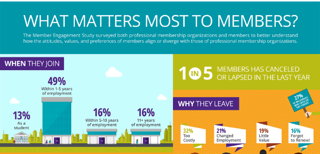 What motivates people to take action for your cause? [Infographic]